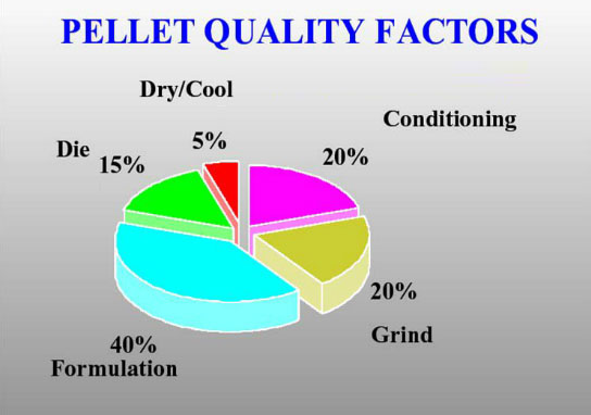 feed_pellet_quality_factors